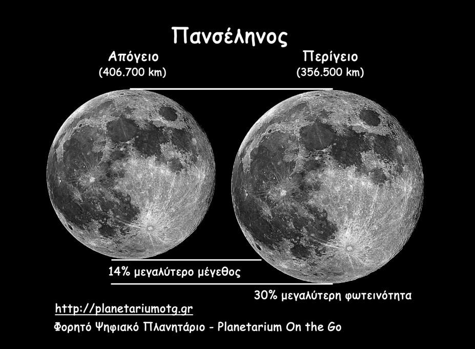Read more about the article Υπερπανσέληνος – Supermoon